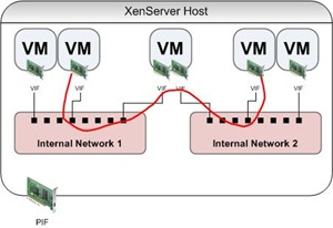 XenServer Network Routing